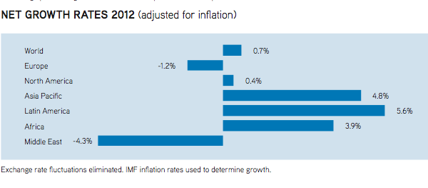 Net growth rates in 2012