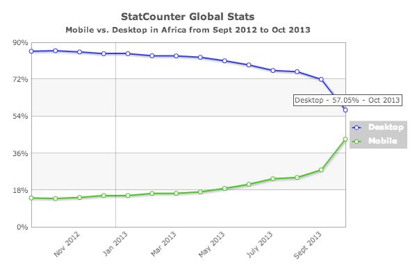 Africa internet usage 2013 - mobile vs desktop