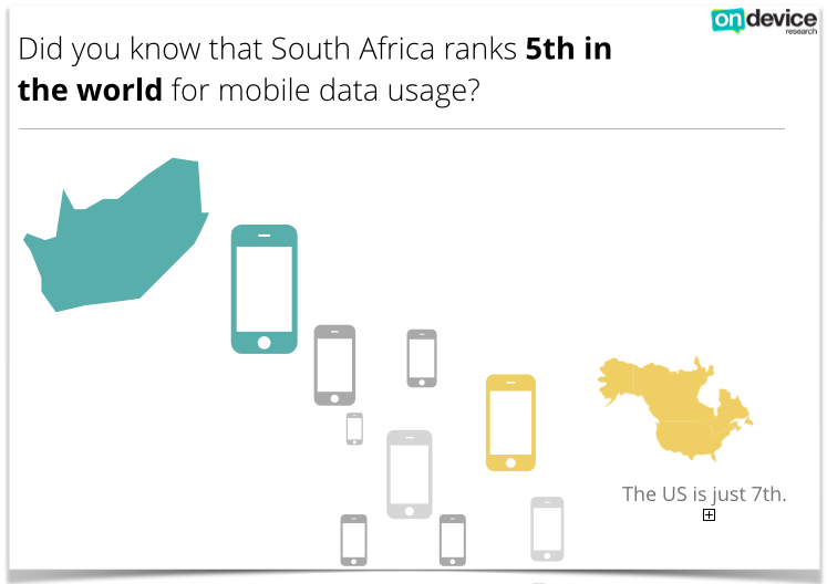 image south africa 5th largest data user world USA 7th