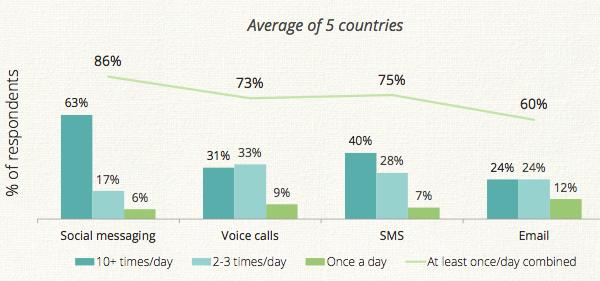 Social messengers vs calling vs SMS vs email
