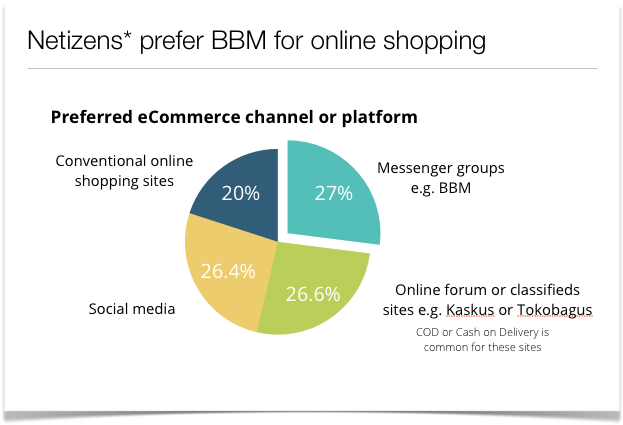 bbm indonesia shopping online ecommerce