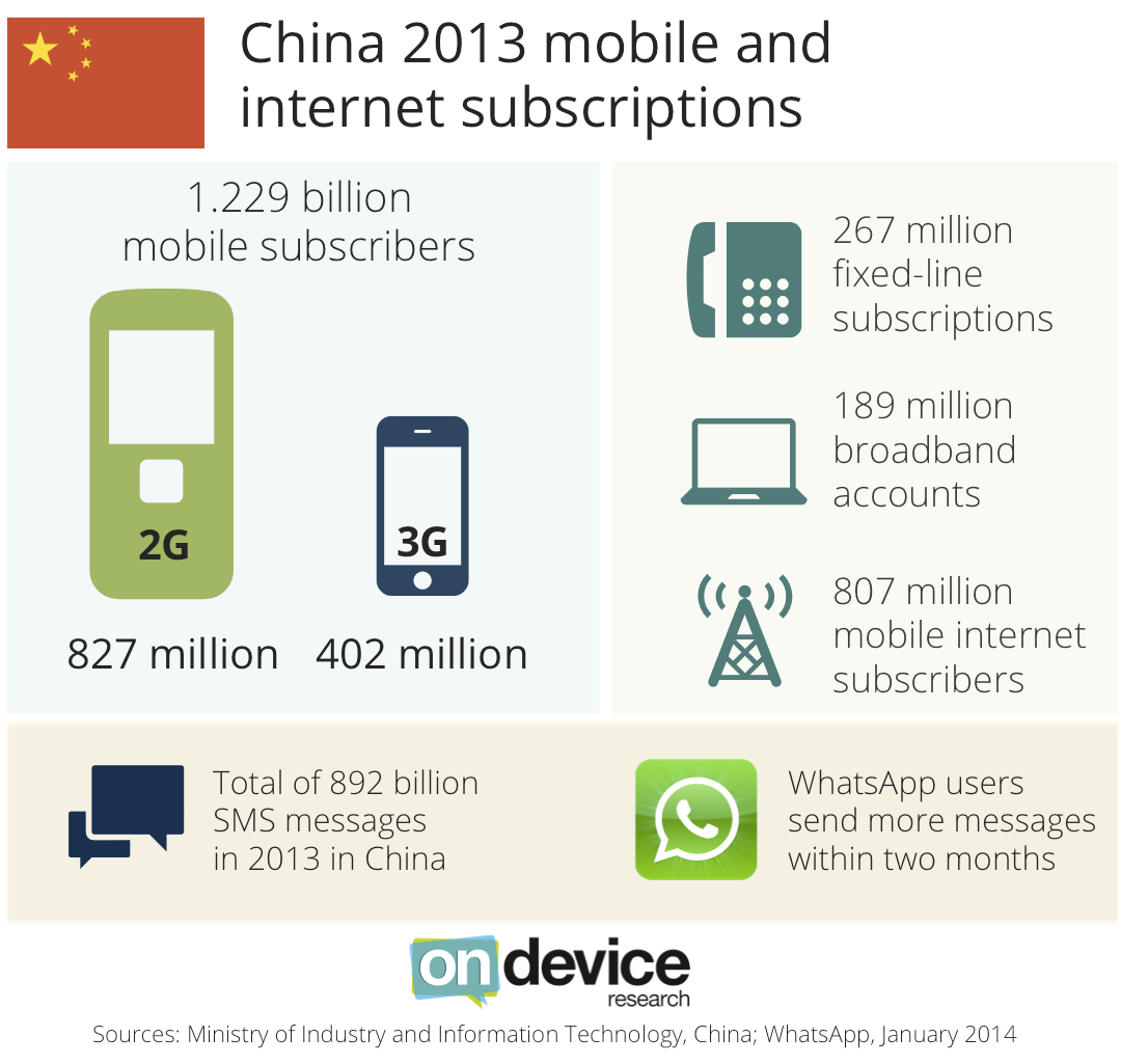 China 2013 telco, mobile and internet statistics