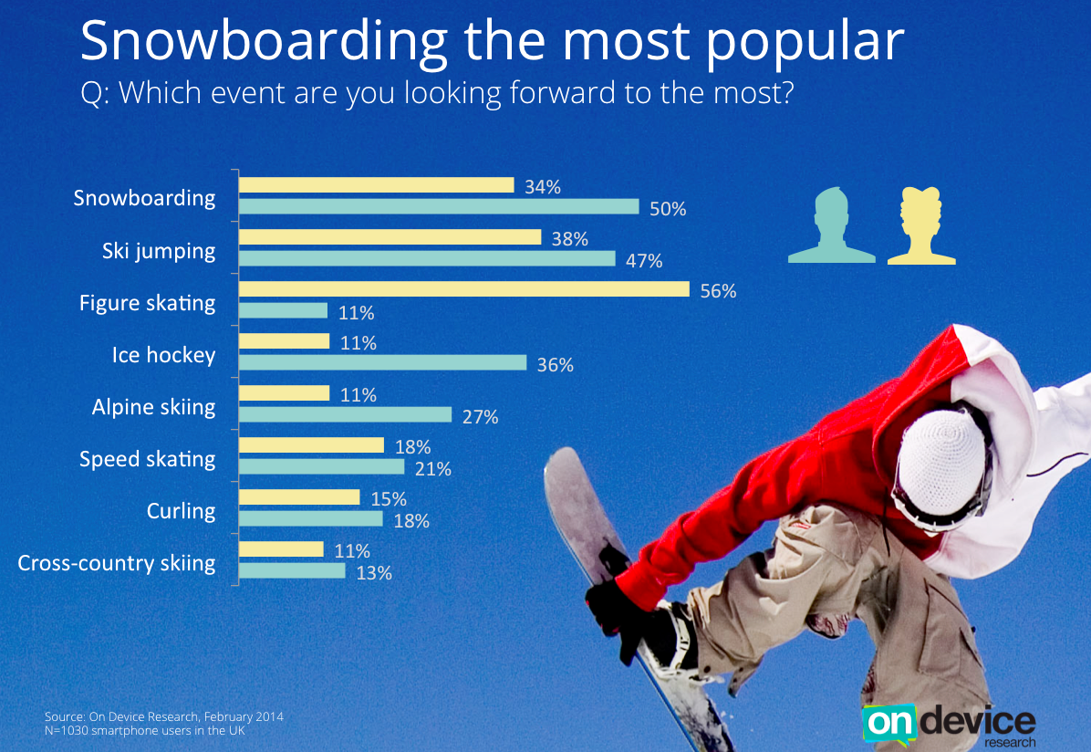 Snowboard is the most popular sport among Brits