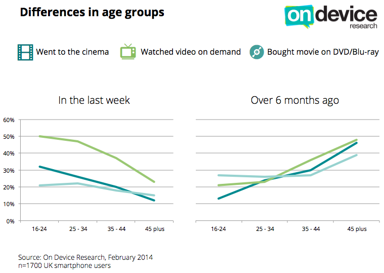 UK research: how movie watching habits differ by age groups