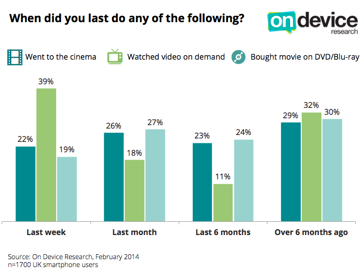 UK research: movies vs video-on-demand vs movies on DVD/Blu-ray