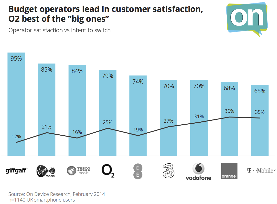 Mobile operator satisfaction