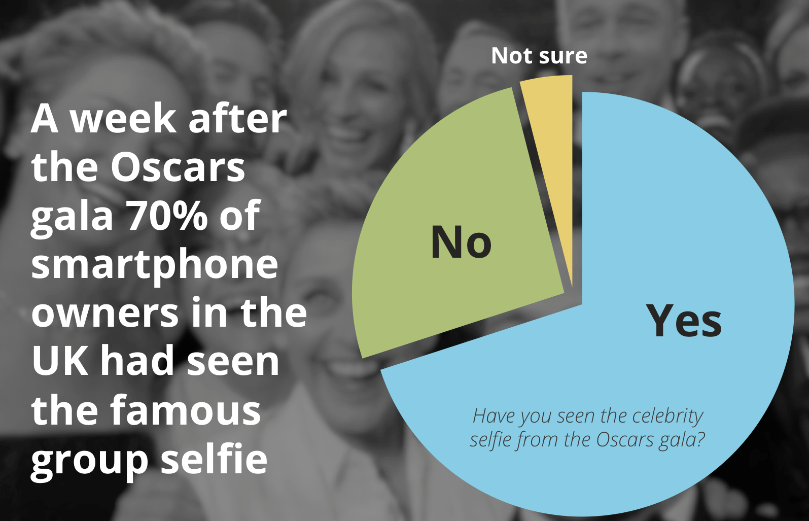 70% of UK smartphone owners seen the Oscars celebrity selfie a week after it was taken