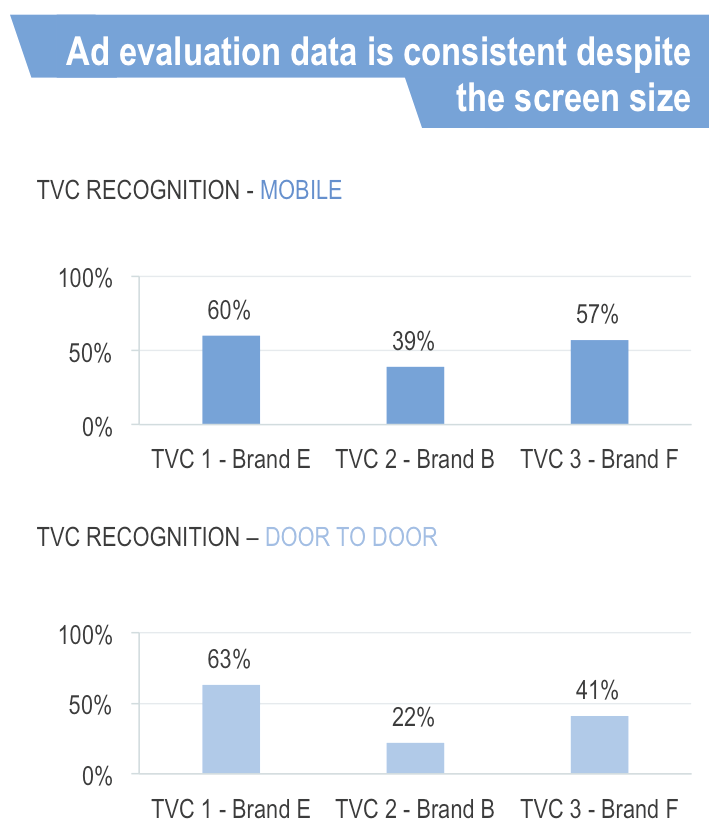 Data consistency of mobile vs face-to-face