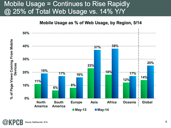 Mobile as part of web traffic