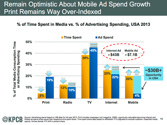 Mobile time spend vs ad spend 2014