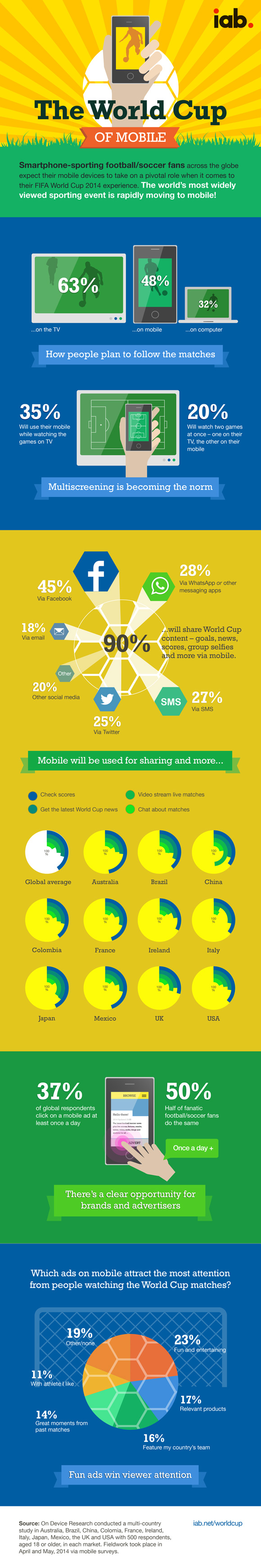 The World Cup of Mobile infographic