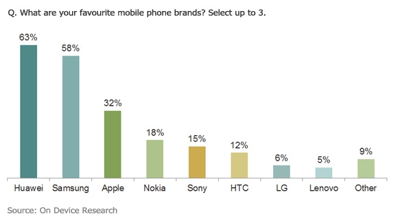 Favourite mobile brands