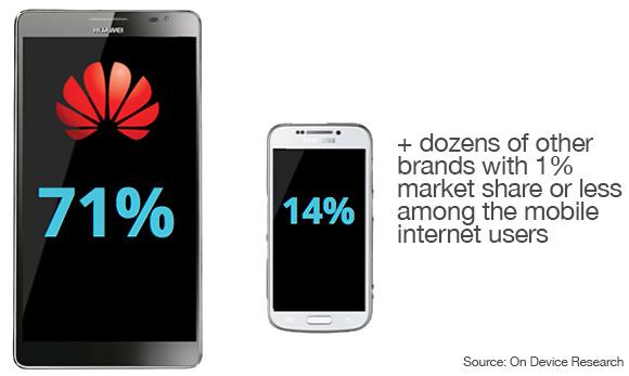 Huawei's market share