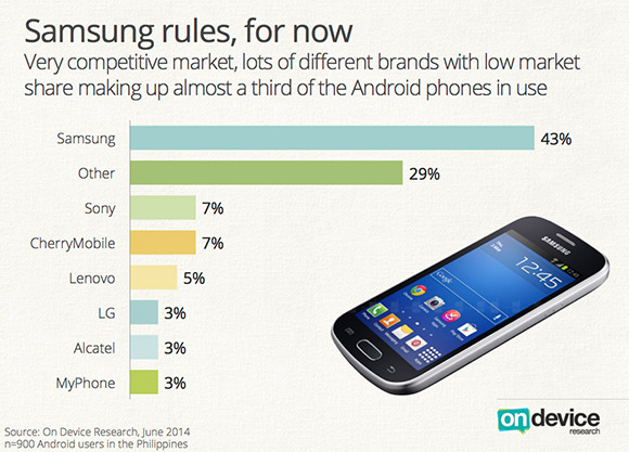 Philippines Android breakdown