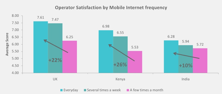 mobile user operator relationship