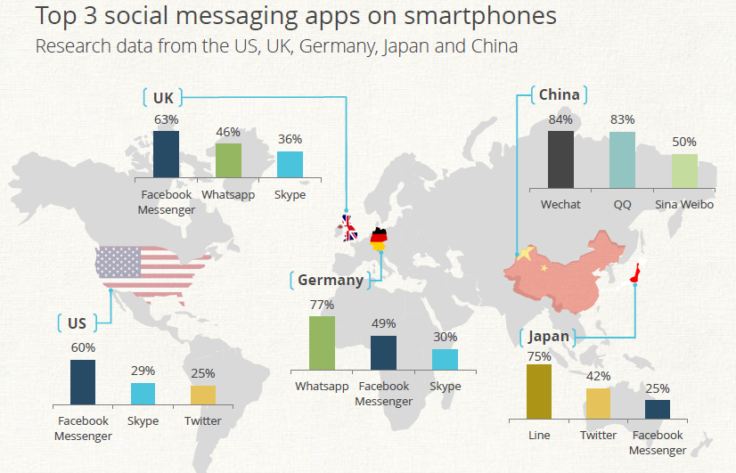 top 3 social messaging apps on smartphone