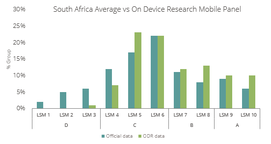 South Africa demographic comparison census mobile research