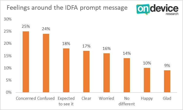 Feelings around the IDFA prompt message