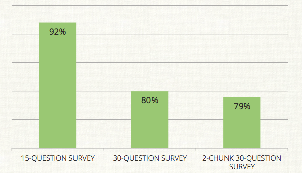 Survey chunking - higher data quality in mobile research